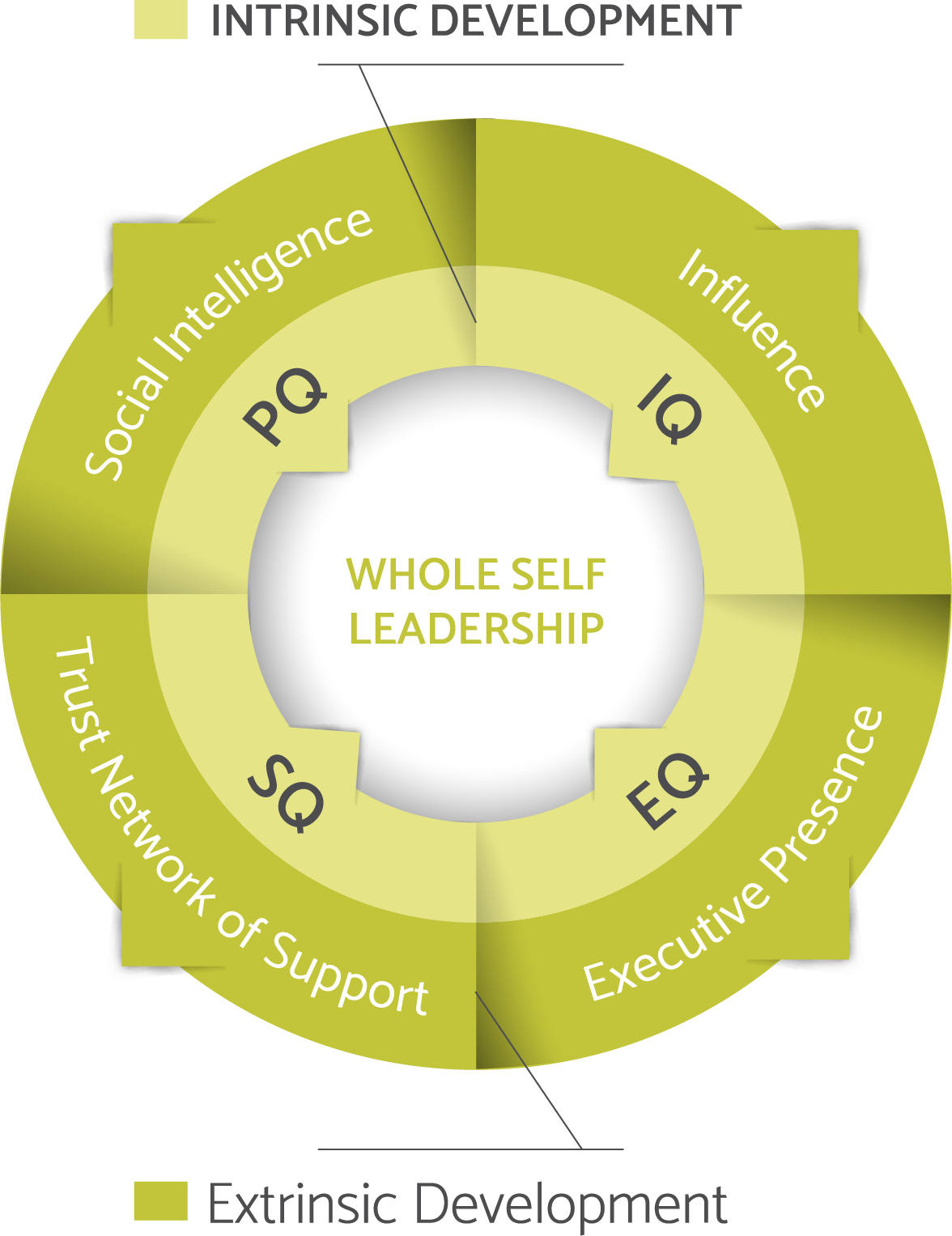 integral-growth-model-accelerate-whole-self-leadership